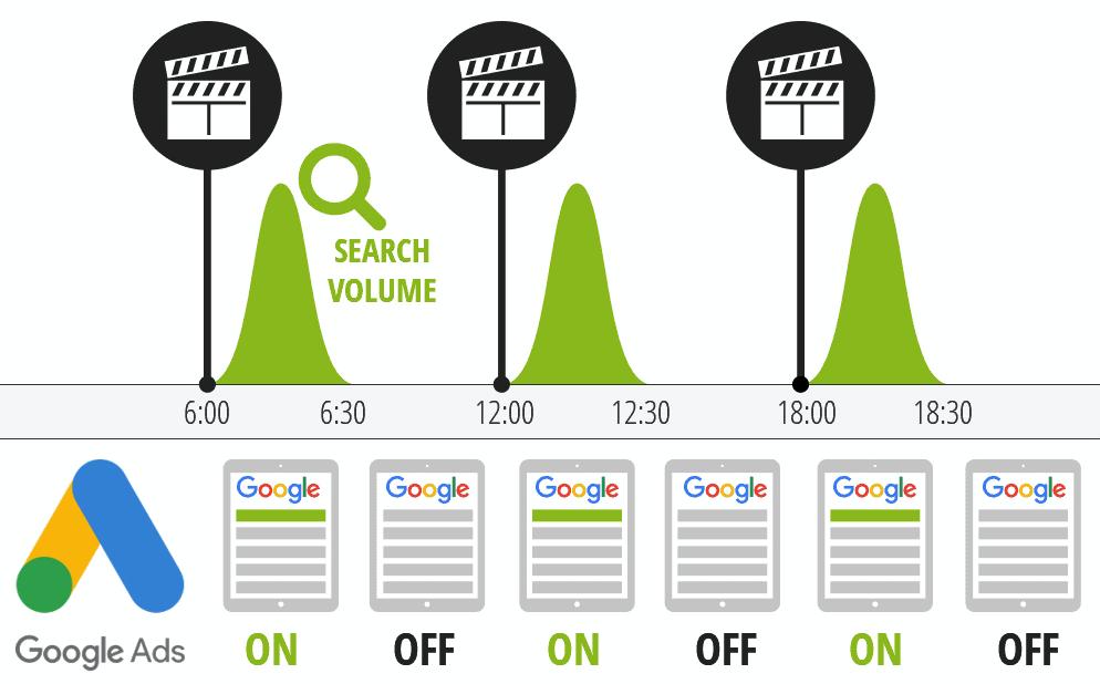 Zeitgenaue Steuerung Ihrer Google Ads-Kampagnen