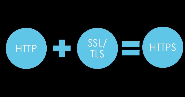 Unterschied zwischen HTTPS und HTTP