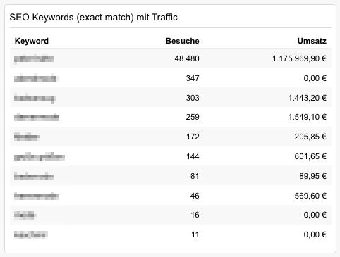 """Das Widget """"SEO Keywords"""" zeigt, wie viele Besucher über ein von Ihnen festgelegtes Keyword kamen und für wie viel Umsatz das Keyword gesorgt hat."""