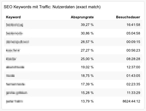 Nutzerdaten der SEO-Keywords: wo sind die Seiten noch zu irrelevant für die Besucher?
