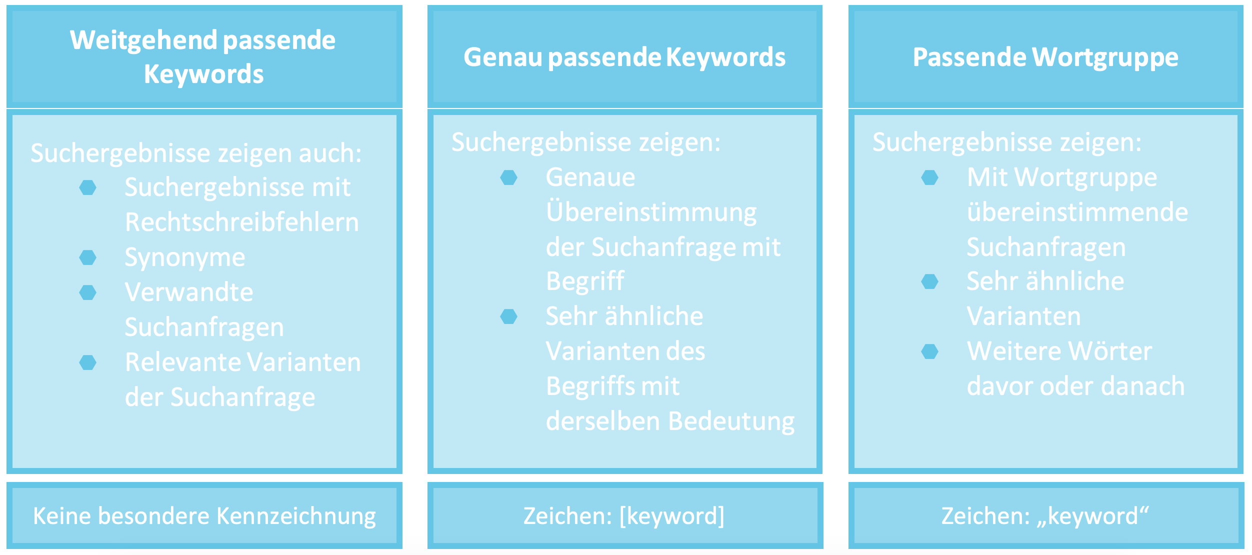 Keyword Optionen