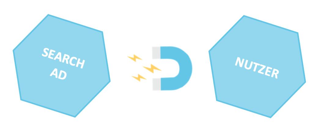 Pull-Prinzip von Suchanzeigen