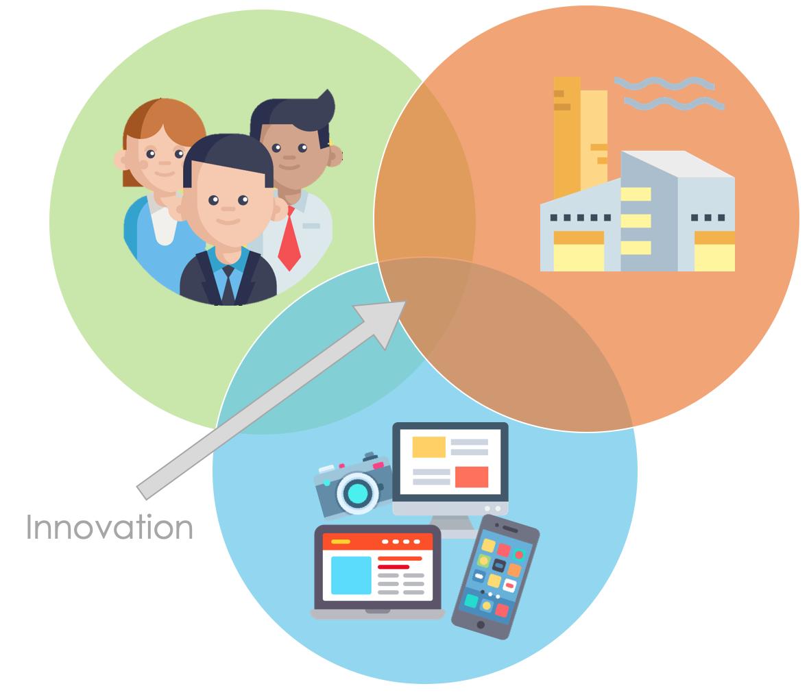 Zusammenspiel aus Mensch, Wirtschaft und Technologie im Design Thinking