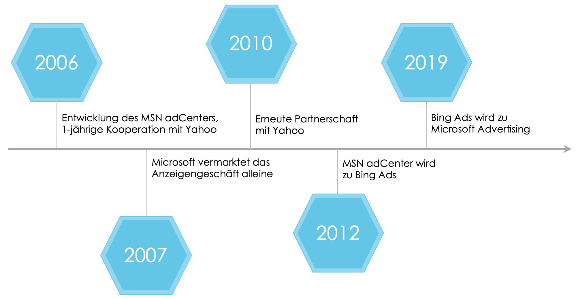 Zeitstrahl der Geschichte des Microsoft-Werbenetzwerks: - 2006 startete Microsoft mit der Entwicklung des MSN adCenters und einigte sich mit Yahoo auf eine einjährige Kooperation - 2007 endet die Kooperation und Microsoft vermarktet das Anzeigengeschäft alleine - 2010 kam es zu einer erneuten Partnerschaft mit Yahoo - 2012 wird der MSN adCenter zu Bing Ads umbenannt - 2019 wird Bing Ads zu Microsoft Advertising umbenannt