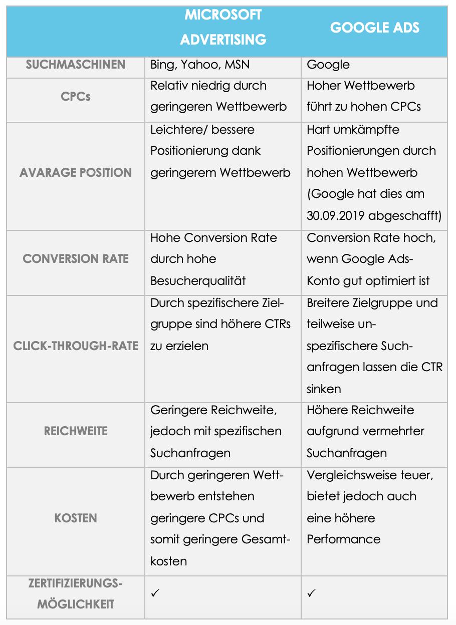 Die Kernelemente der Suchmaschinenwerbung - Microsoft Advertising im direkten Vergleich zu Google Ads