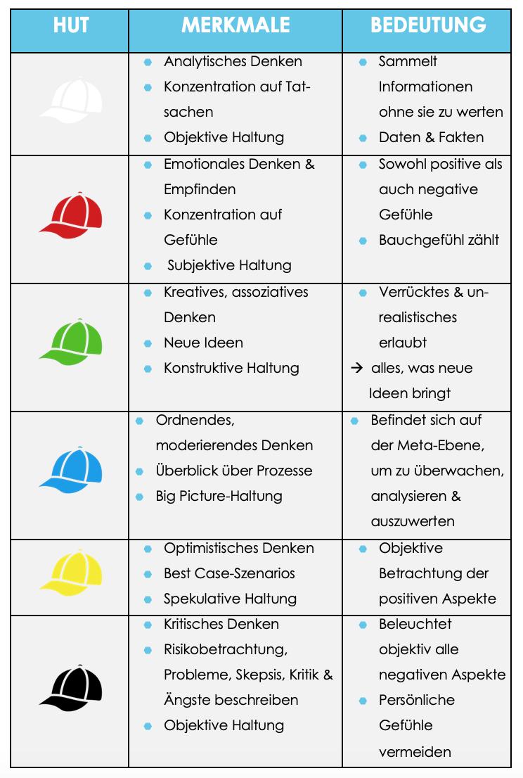 Erklärung der sechs Hüte