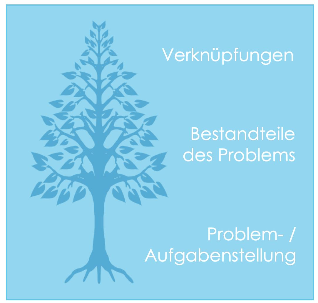 Problemlösungsbaum