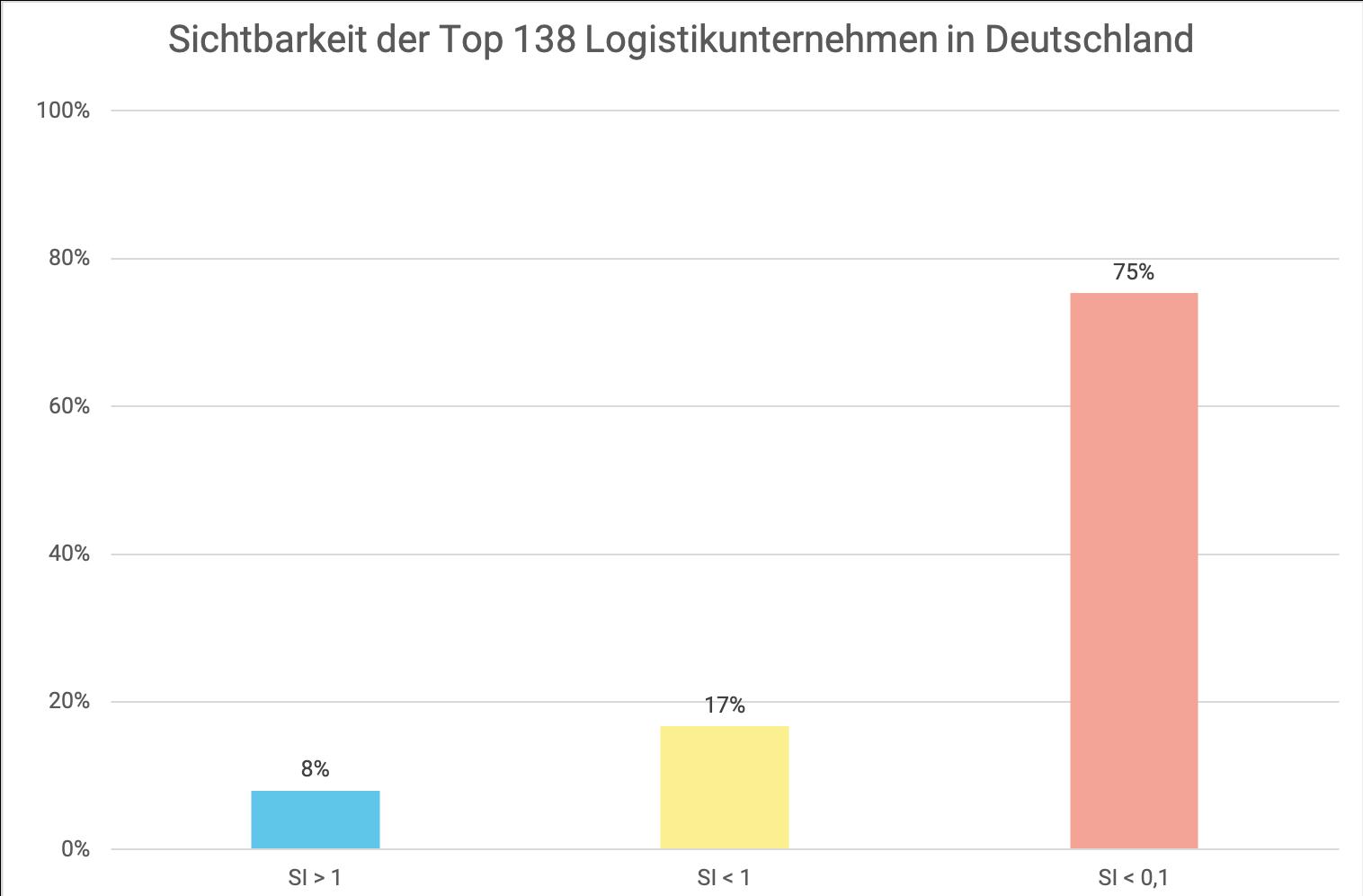 Sichtbarkeit der Top 138 Logistikunternehmen in Deutschland