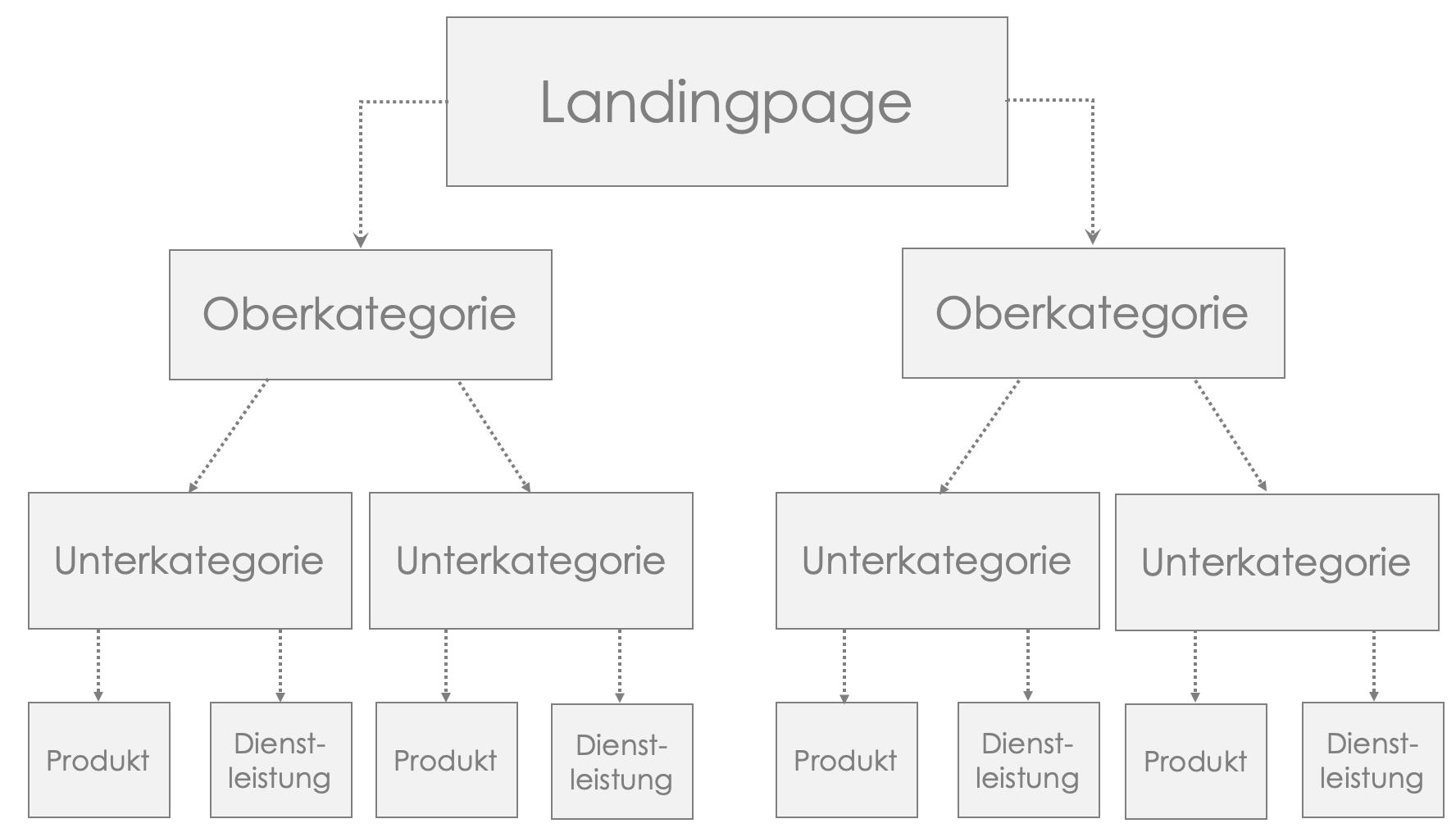 Optimaler Aufbau der Seitenarchitektur