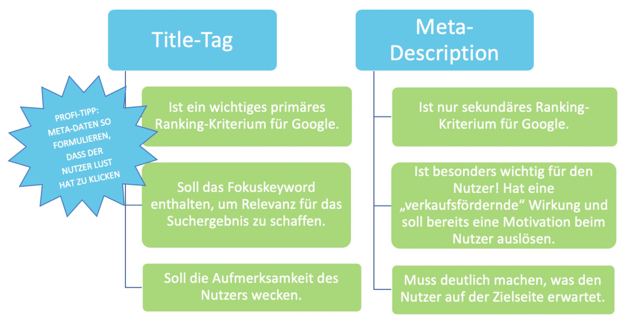 Übersicht Title-Tag und Meta-Description