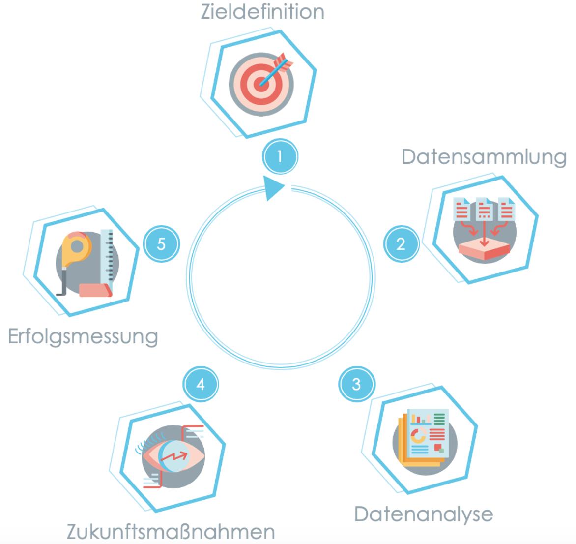 Kreislauf der Webanalyse