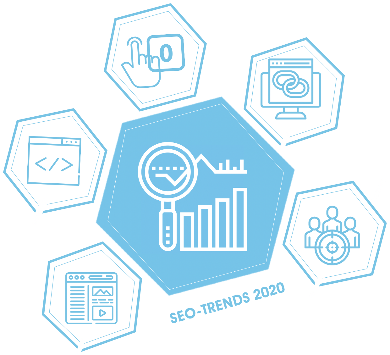SEO-Trends 2020