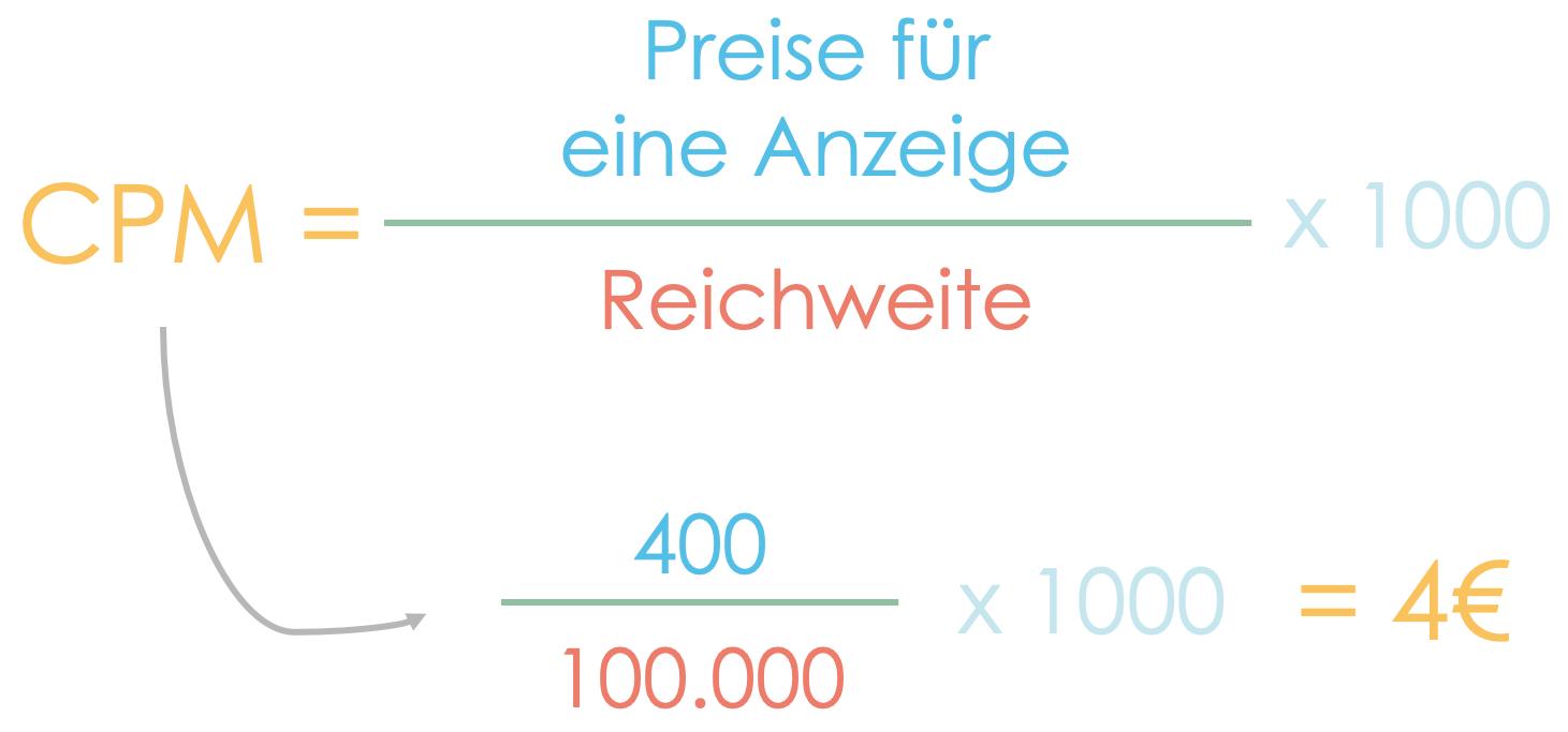 Berechnung der CPM anhand des Beispiels mit einem Preis von 400 € für einen Preis pro Anzeige