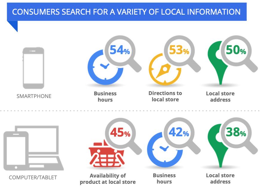 """Zu sehen ist eine Infografik von Think with Google. Diese trägt folgenden Titel: """"Consumers search for a variety of local information"""". Dabei ist die Grafik nach Smartphone- und Computer bzw. Tablet-Nutzung unterteilt. Deutlich wird dabei, dass Smartphone-Nutzer in erster Linie nach Öffnungszeiten, Wegbeschreibungen zu lokalen Stores und den Adressen dieser suchen. Computer- und Tablet-Nutzer hingegen schauen nach Produktmengen und der Verfügbarkeit von Produkten, Öffnungszeiten und Adressen lokaler Stores."""