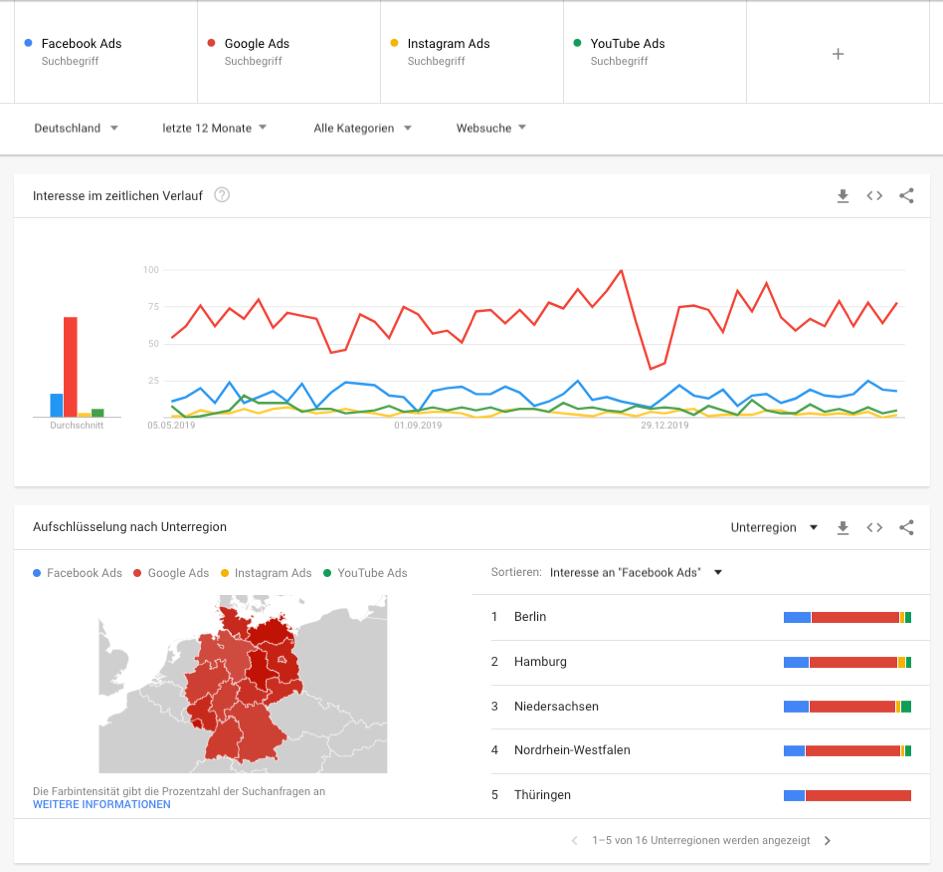 Auszug aus Google Trends – Direkter Vergleich verschiedener Ads nach Region und im zeitlichen Verlauf