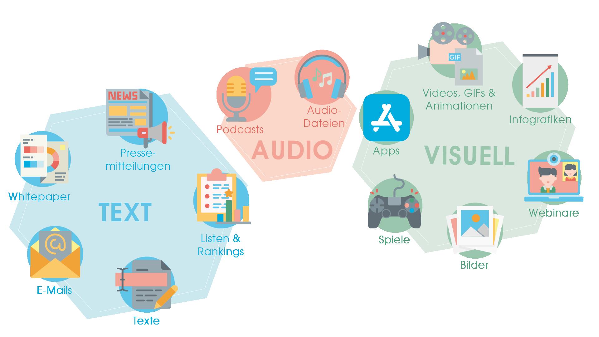 Mögliche Klassifizierung der Content-Arten in Text, Audio und visuellen Content