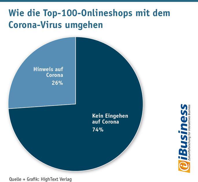 Kommunikation von Corona in Online-Shops