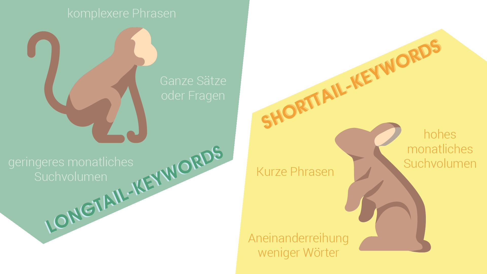 Longtail- vs. Shorttail-Keywords – Die Hauptmerkmale der beiden Keyword-Arten