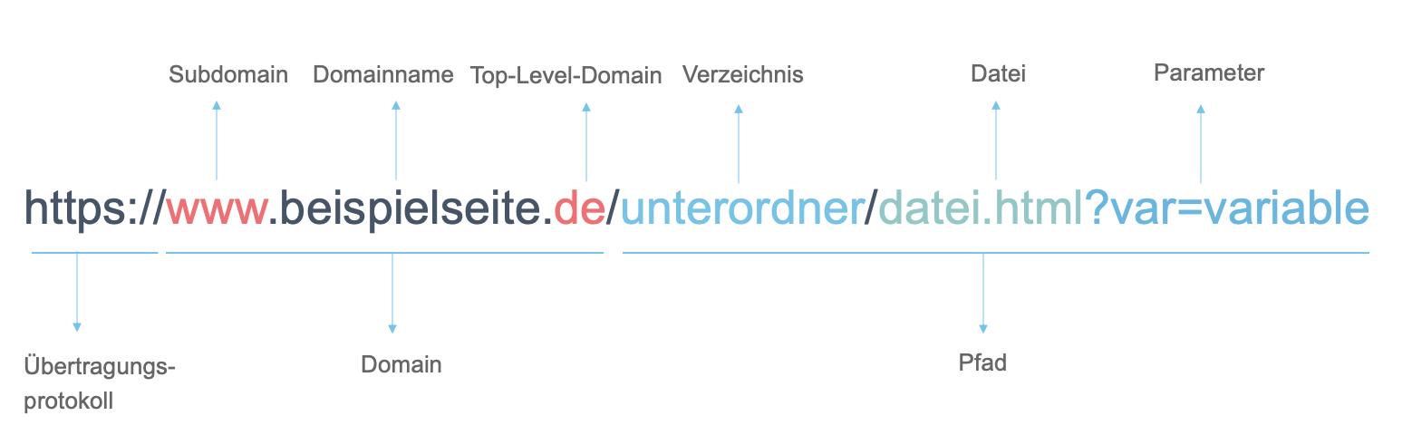 Aufbau und Bestandteile einer URL