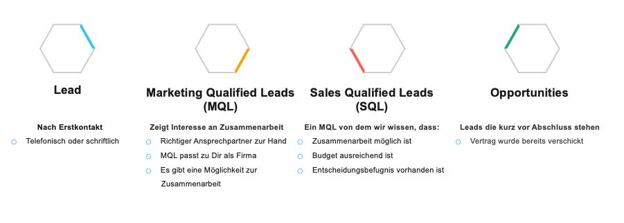 4 Arten von Leads und ihre Bedeutung