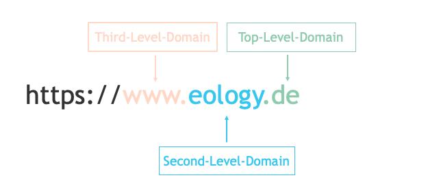 Aufbau einer URL, unterteilt in Top-, Second- und Third-Level-Domain