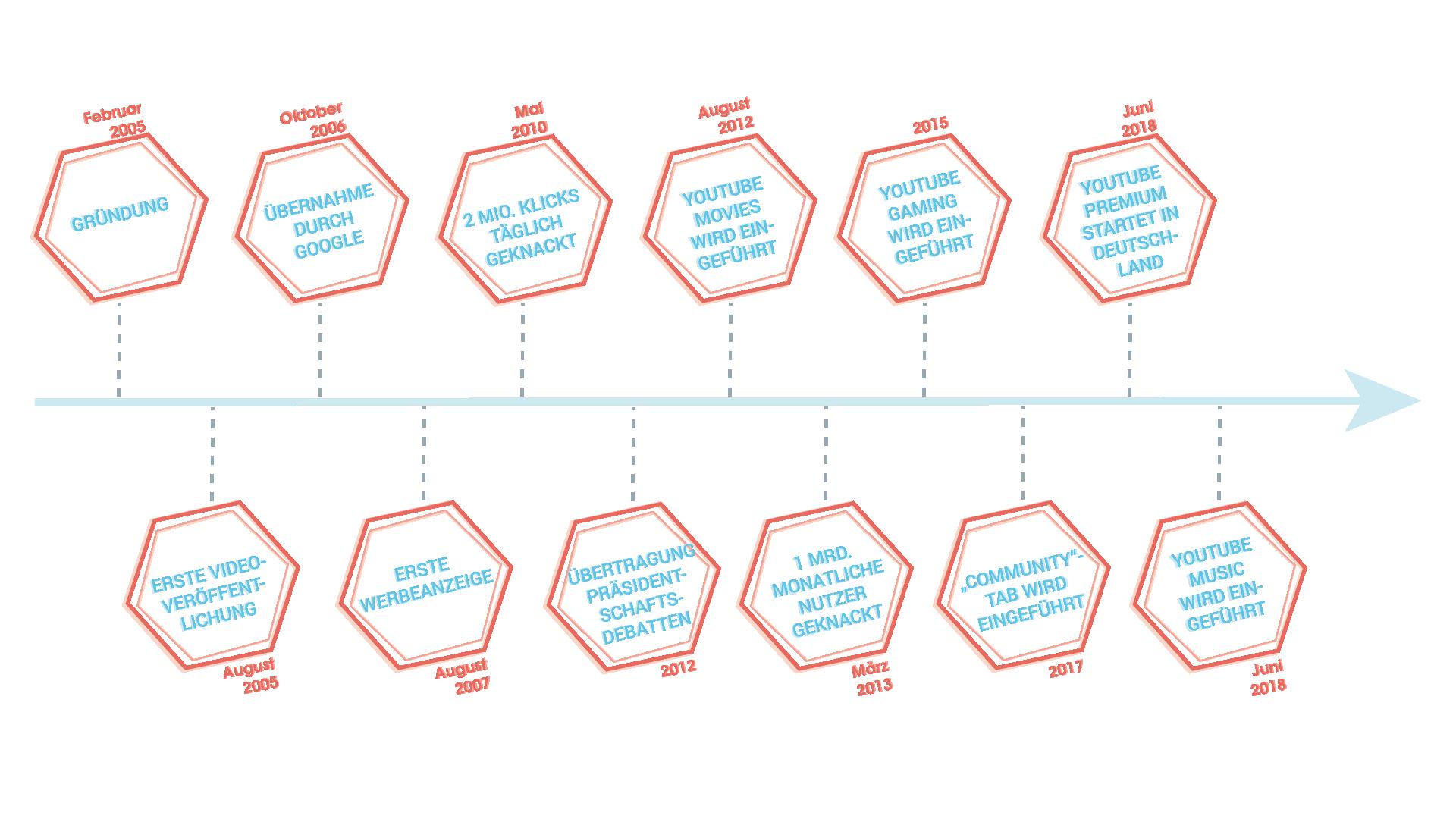 """Zu sehen sind die Meilensteine in der Geschichte von YouTube in Form eines Zeitstrahls. Das Ganze begann mit der Gründung von YouTube im Februar und der Veröffentlichung des ersten Videos im August 2005.Im Oktober des darauffolgenden Jahres wurde die Plattform direkt von Google übernommen und nochmals ein Jahr später, im August 2007, wurde die erste Werbeanzeige geschalten. Fünf Jahre nach Gründung –im Mai 2010 –wurde erstmals die 2 Millionen-Klick-Marke pro Tag geknackt. In den darauffolgenden Jahren geschah Folgendes: - 2012: Die US-Präsidentschaftsdebatten werden übertragen - August 2012: YouTube Movies wird eingeführt - März 2012: Die eine Milliarde Nutzer-Marke pro Monat wurde geknackt - 2015: YouTube Gaming wird eingeführt - 2017: Der """"Community""""-Tab wird eingeführt - Juni 2018: YouTube Premium startet in Deutschland und YouTube Music wird eingeführt"""