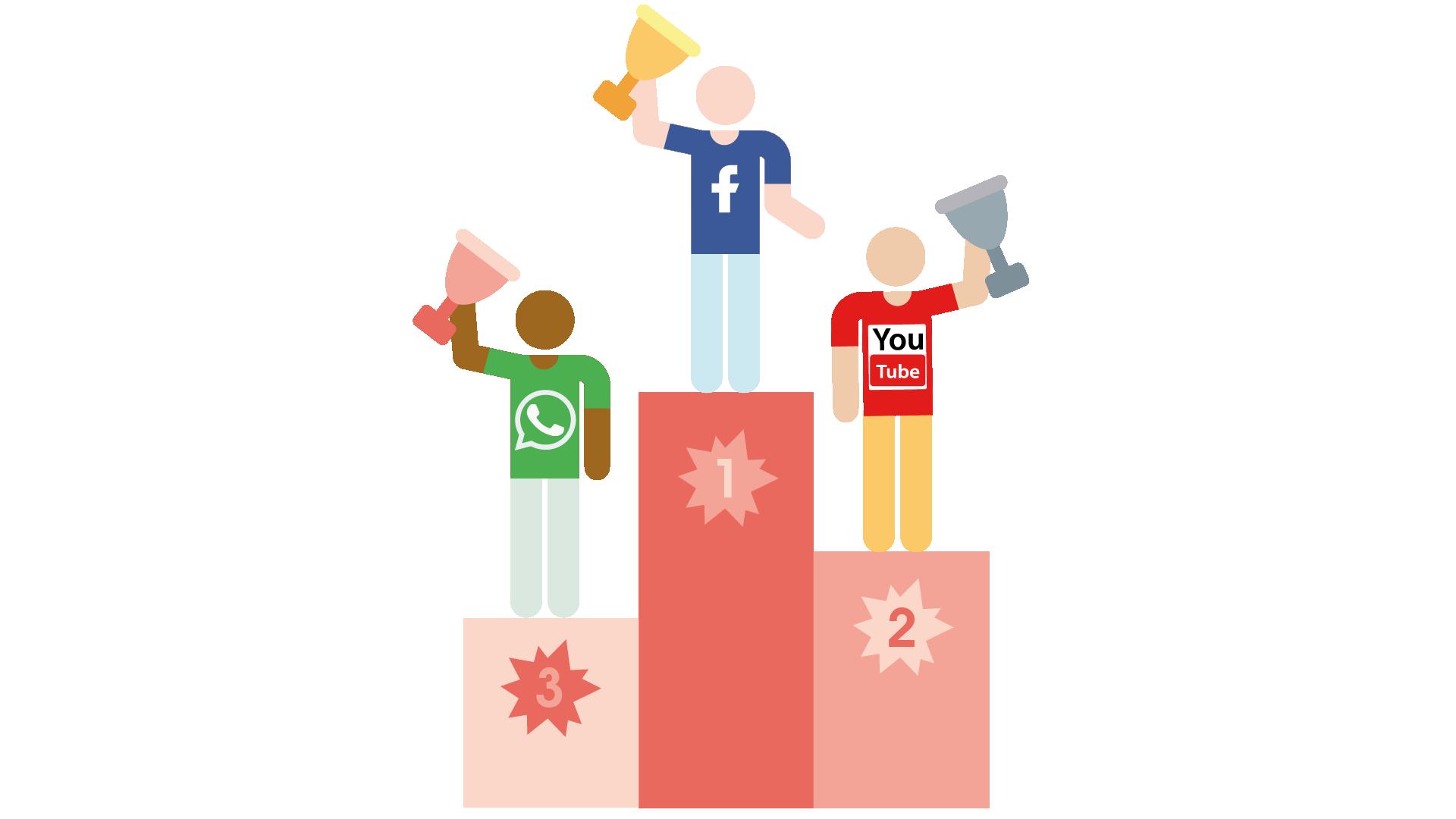 Zu sehen ist eine Grafik, die ein Ranking der Social Media Nutzung darstellt. Auf Platz drei ist hier WhatsApp zu finden. Nur knapp hinter Facebook und somit auf Platz zwei ist YouTube.