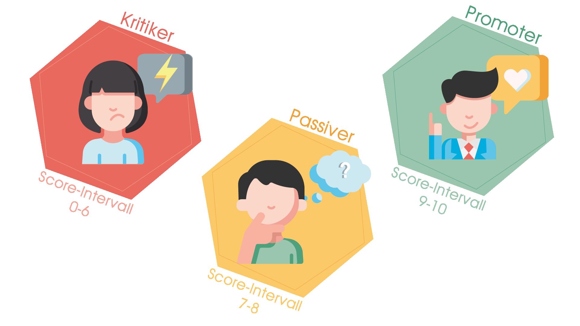 Die drei Kategorien des Net Promoter Scores