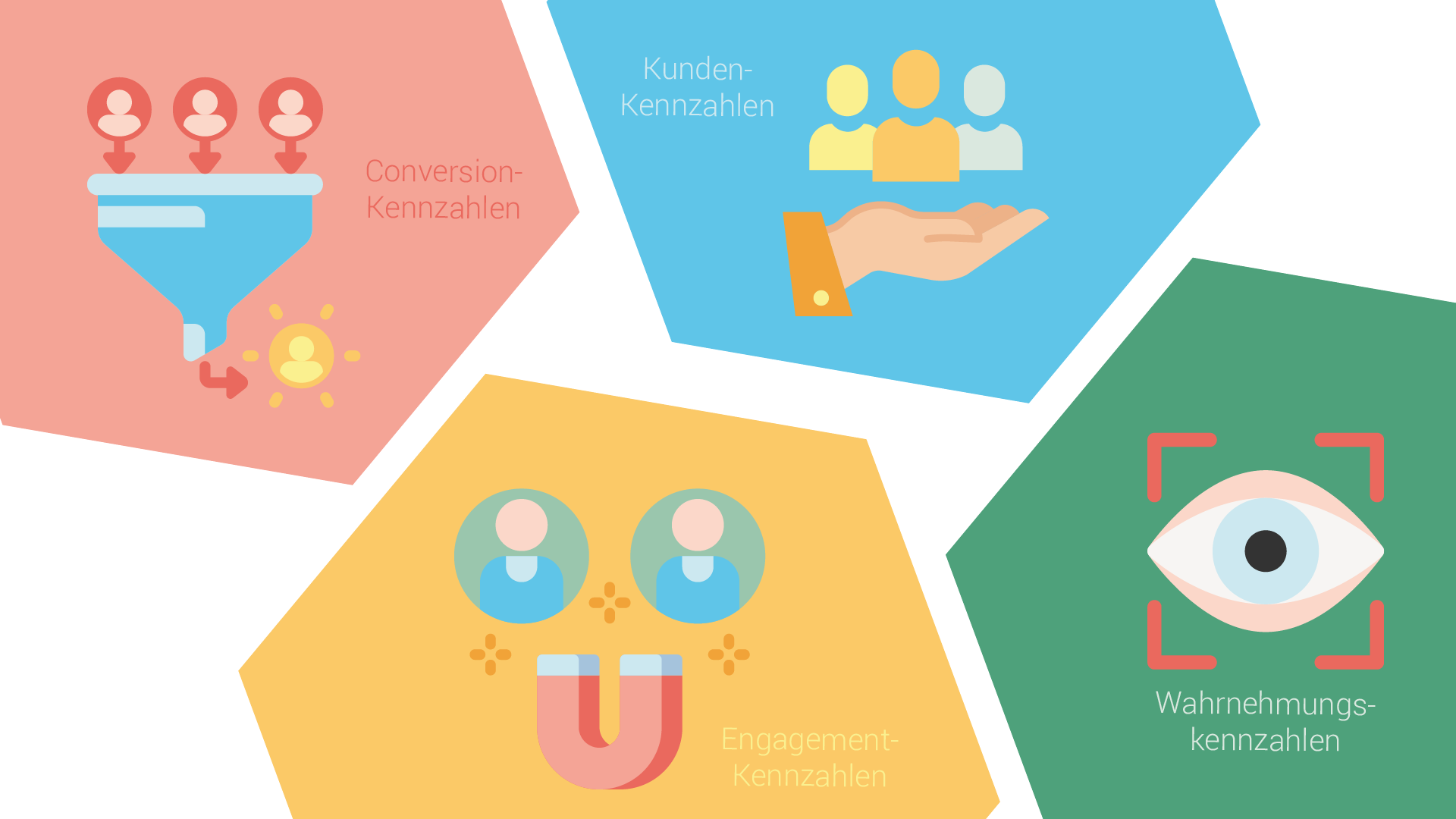KPIs zur Erfolgsmessung von Social Media Content