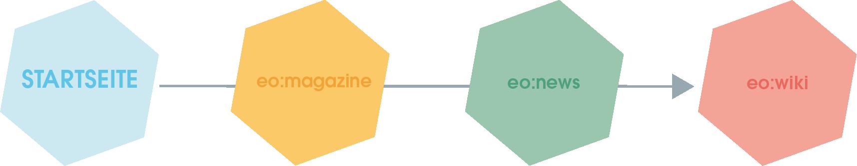 Lineare Linkstruktur