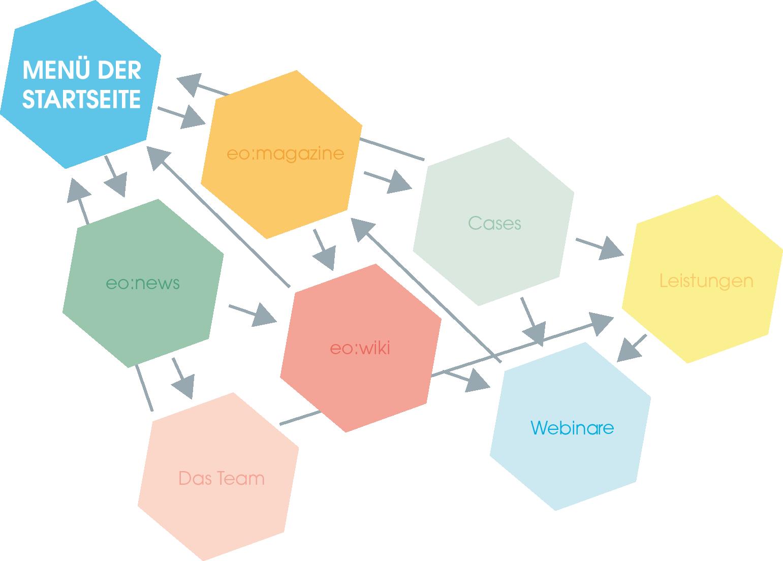 Netzstruktur eines internen Links