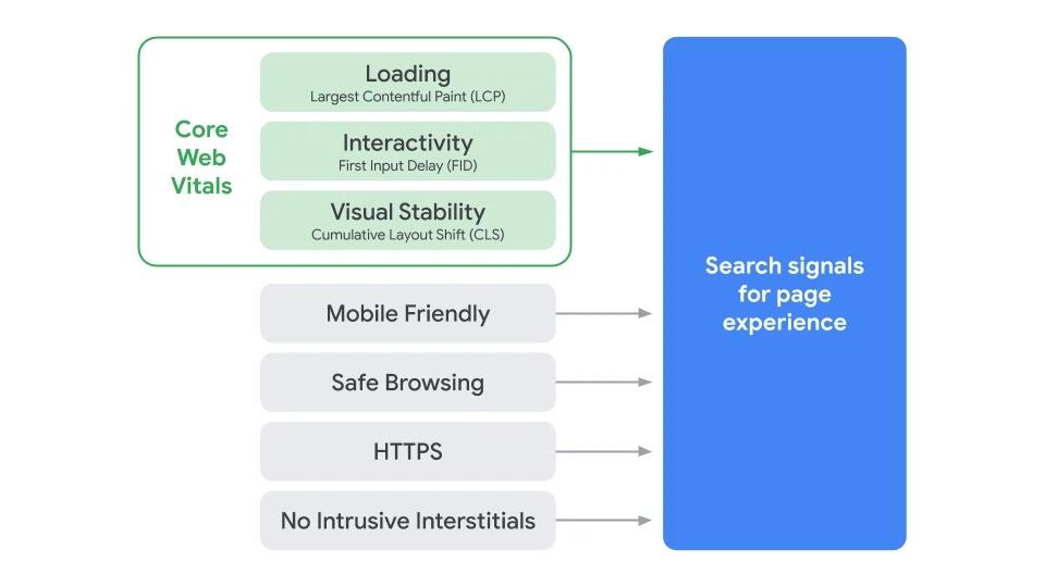 Einflussfaktoren Page Experience, © Google