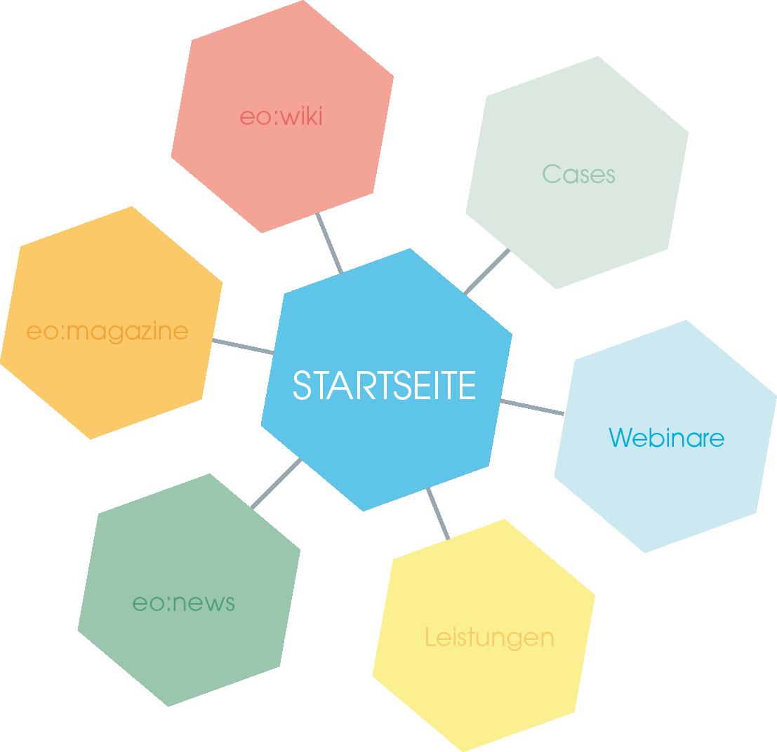 Sternstruktur eines internen Links