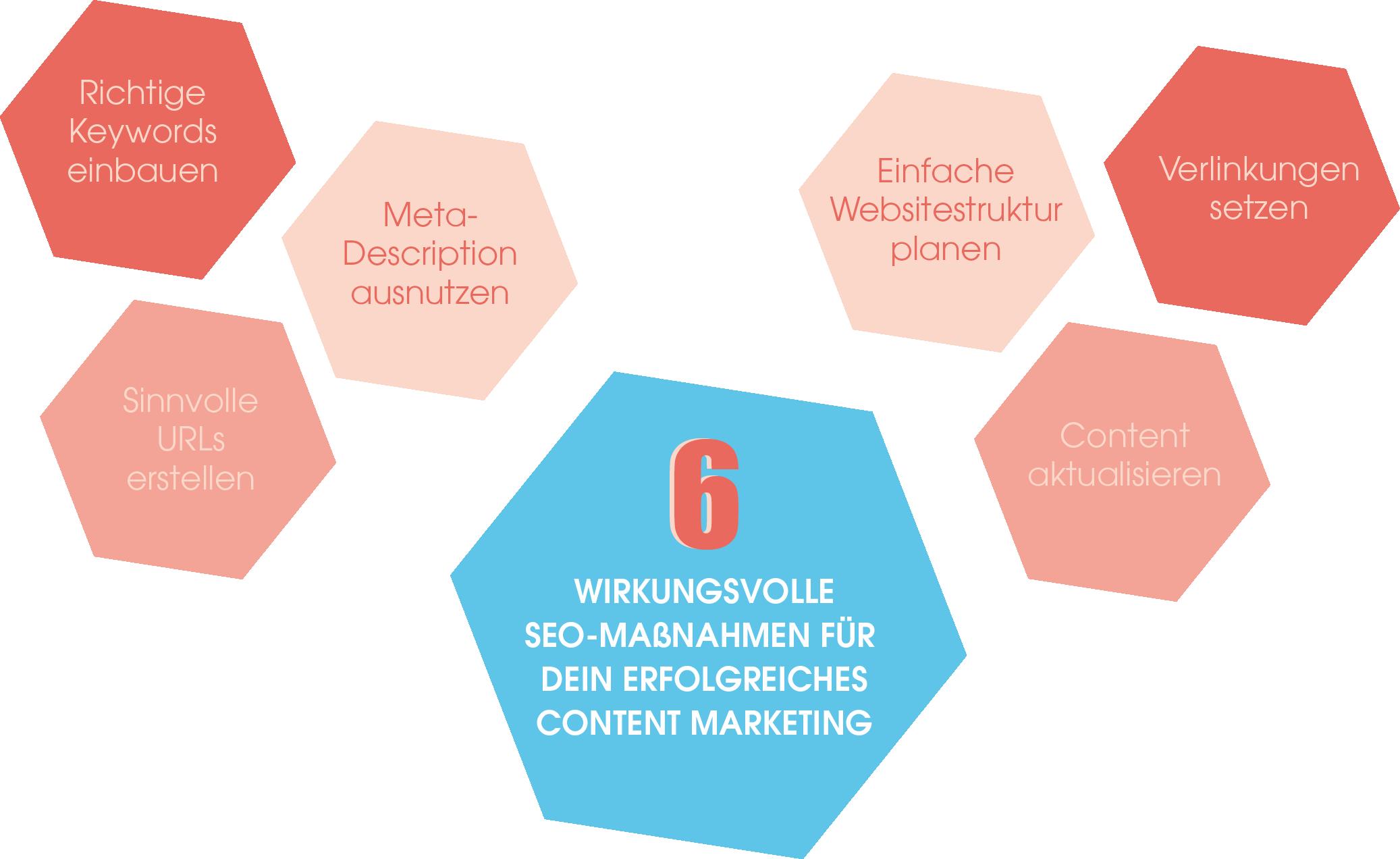 Die sechs wirkungsvollen SEO-Maßnahmen, die Dein Content Marketing zum Erfolg machen, auf einem Blick
