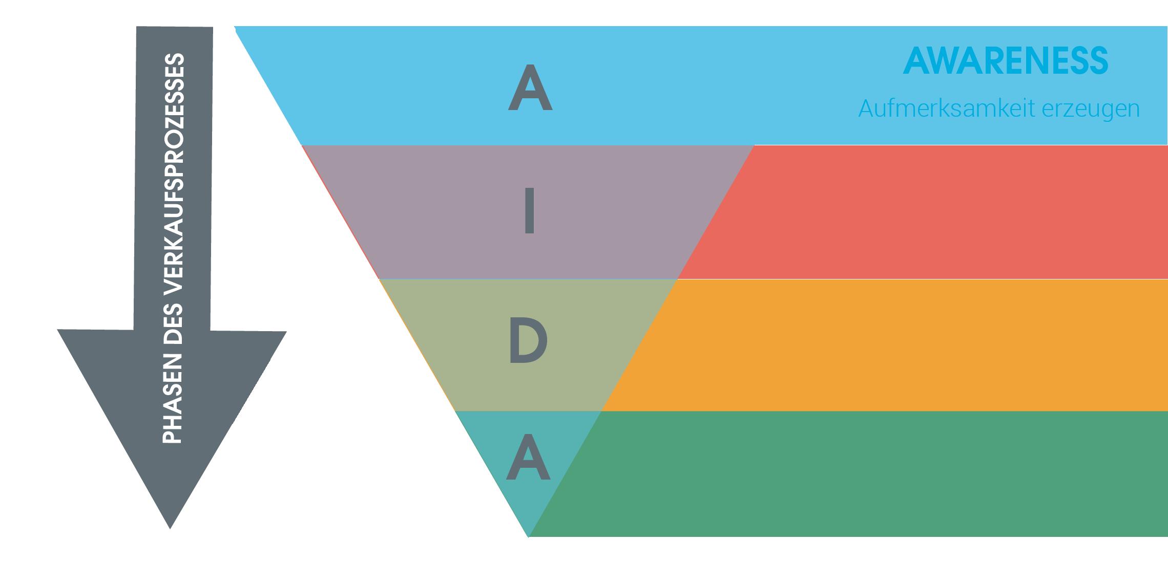 Das Bild zeigt eine Grafik des AIDA-Modells, welche die vier Phasen des Verkaufsprozesses beinhaltet. Diese sind: 1. Awareness –Aufmerksamkeit erzeugen (blau gekennzeichnet) 2. Interest – Interesse wecken (rot gekennzeichnet) 3. Desire – Begehrlichkeit auslösen (orange gekennzeichnet)  4. Action –Handlung aufrufen (grün gekennzeichnet)