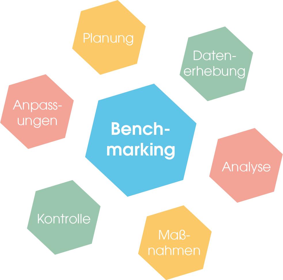 Der Benchmarking-Kreislauf startet mit Planung, geht über in die Datenerhebung, danach in die Analyse der Daten, Entwicklung von Maßnahmen und deren Kontrolle. Sind diese Schritte alle erledigt, werden letzte Anpassungen vorgenommen, bevor der Kreislauf wieder von vorne beginnt.