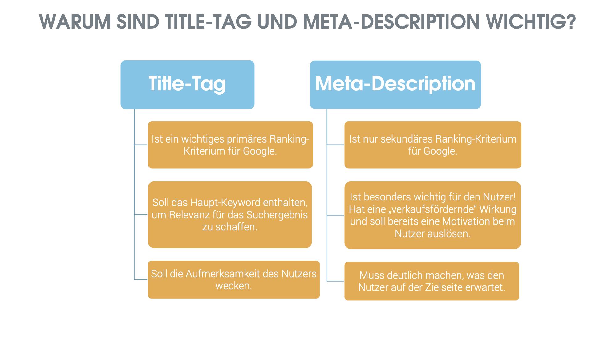 """Bild Webinar """"Inhalte für die Zielgruppe erstellen"""""""