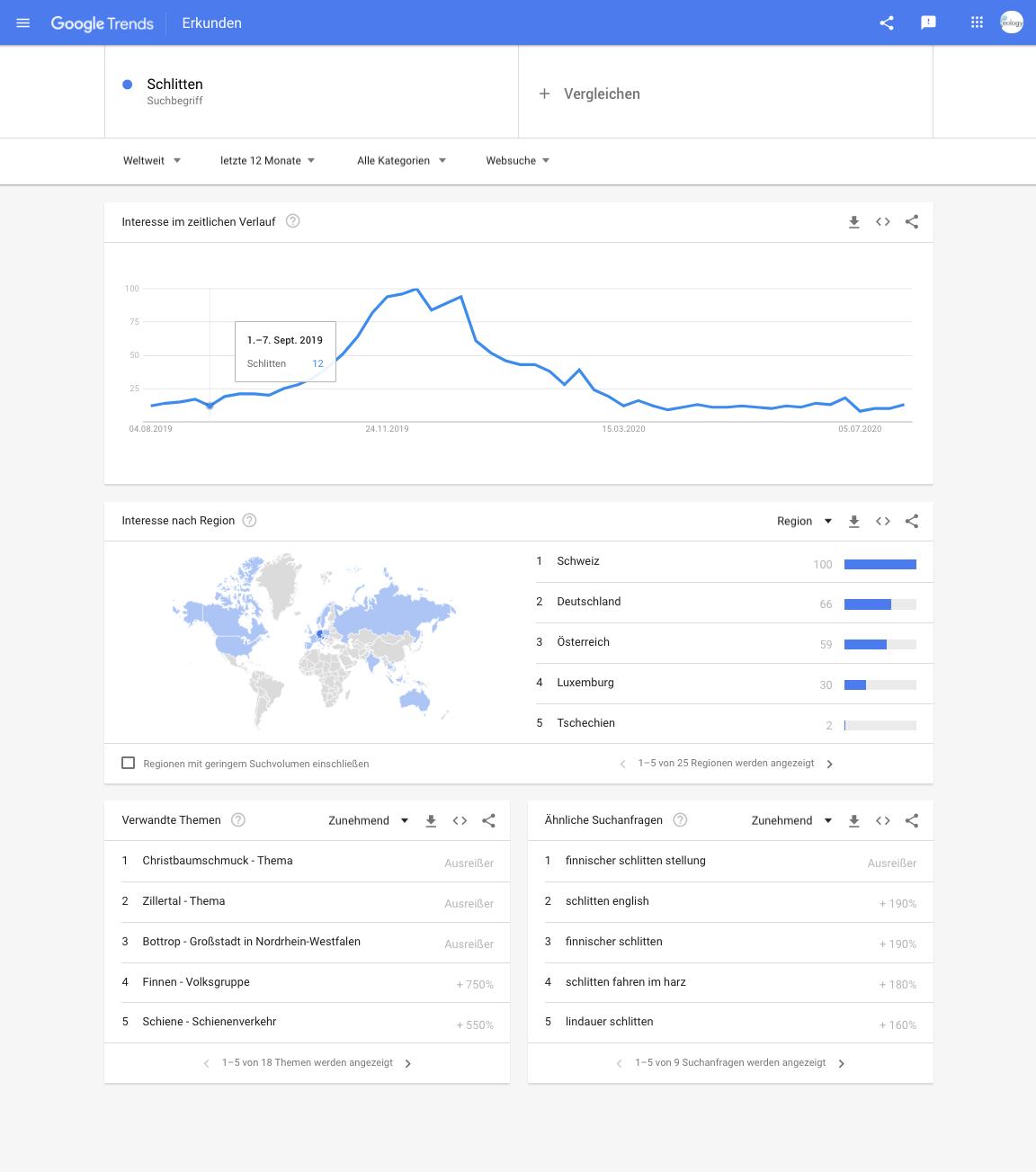 Google Trends nutzen, um Werbung gezielter zu schalten