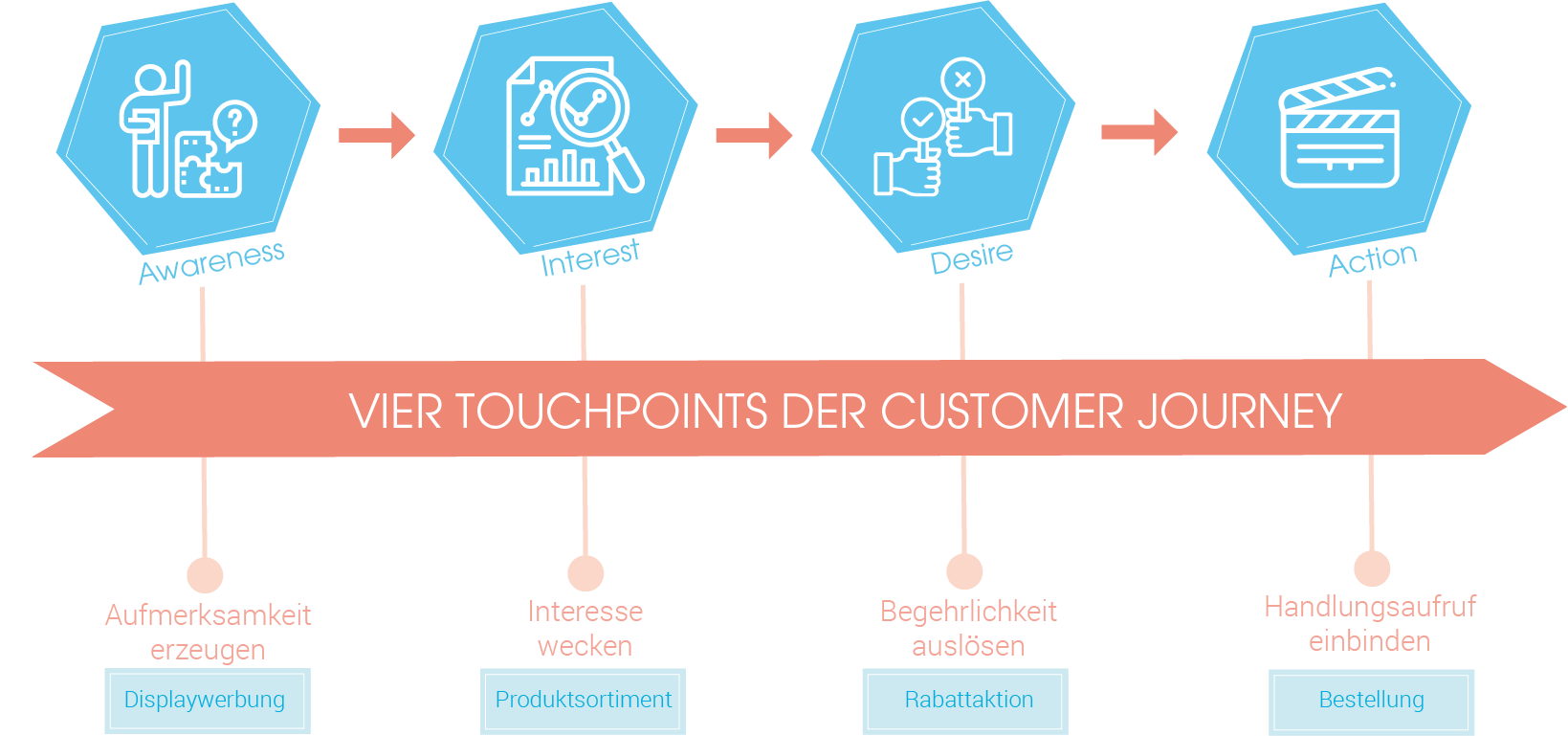 Die Customer Journey im Überblick – Schritte des AIDA-Modells