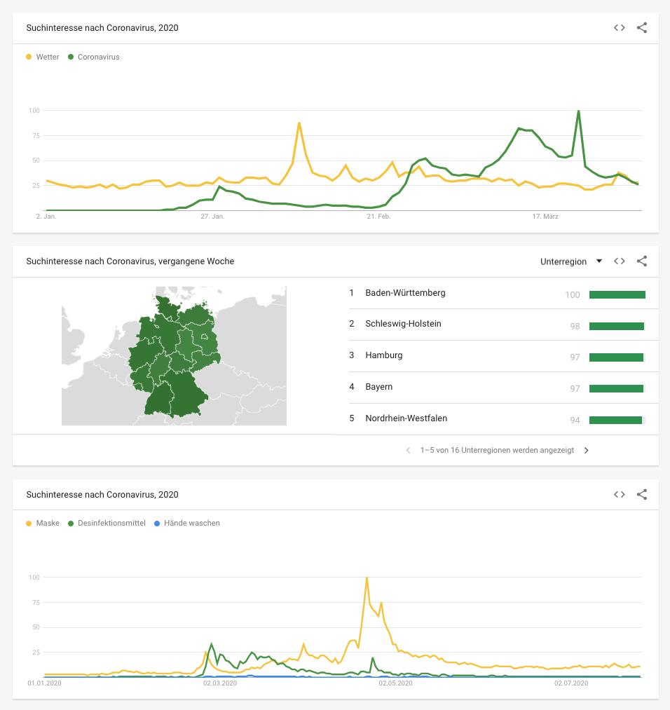 Grafische Aufbereitung der Informationen von Google Trends