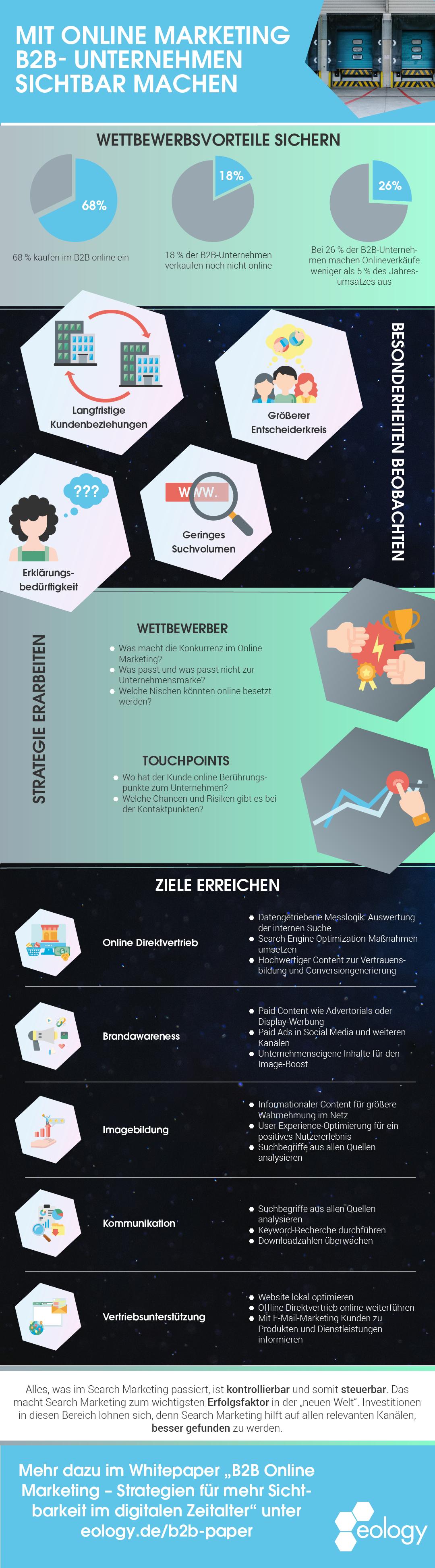 Infografik: Mit Online Marketing B2B-Unternehmen sichtbar machen