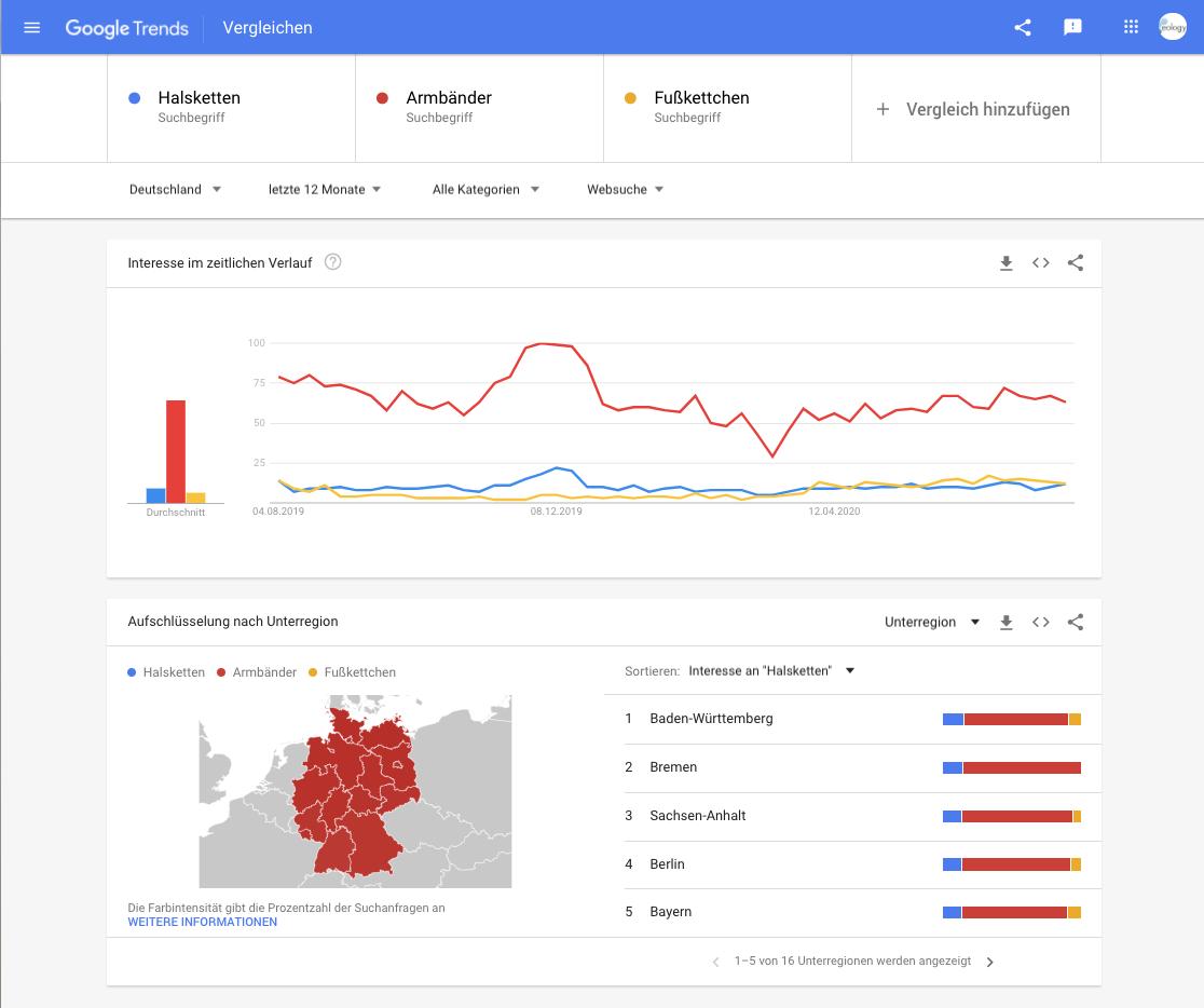 Nutzung der Vergleichsfunktion von Google Trends, um die Keywords Halskette, Armbänder und Fußkettchen zu vergleichen