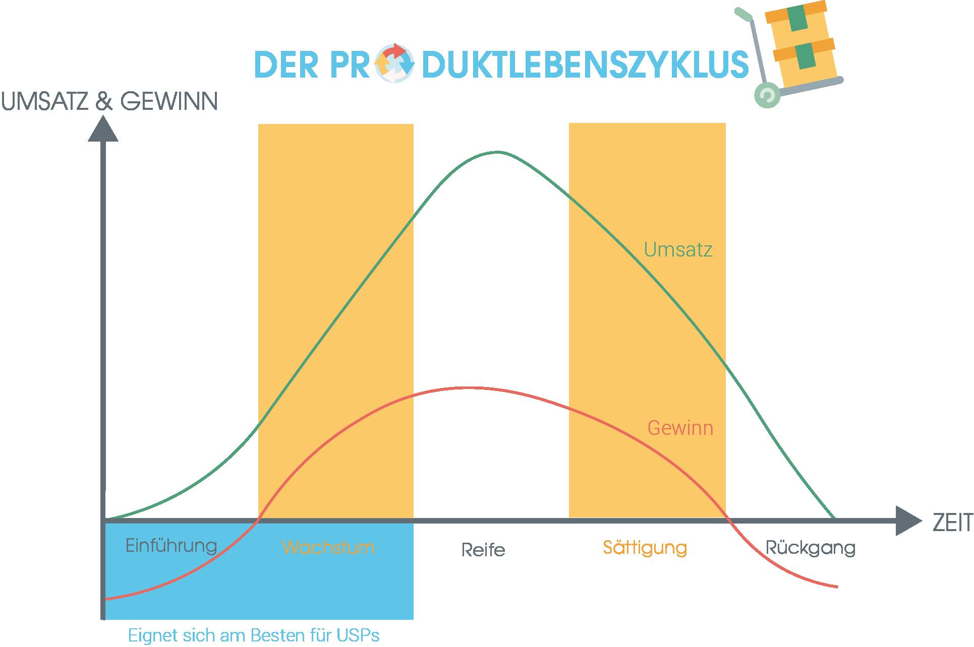 Während der ersten beiden Phasen des Produktlebenszyklus (Einführung und Wachstum) sind USPs besonders relevant