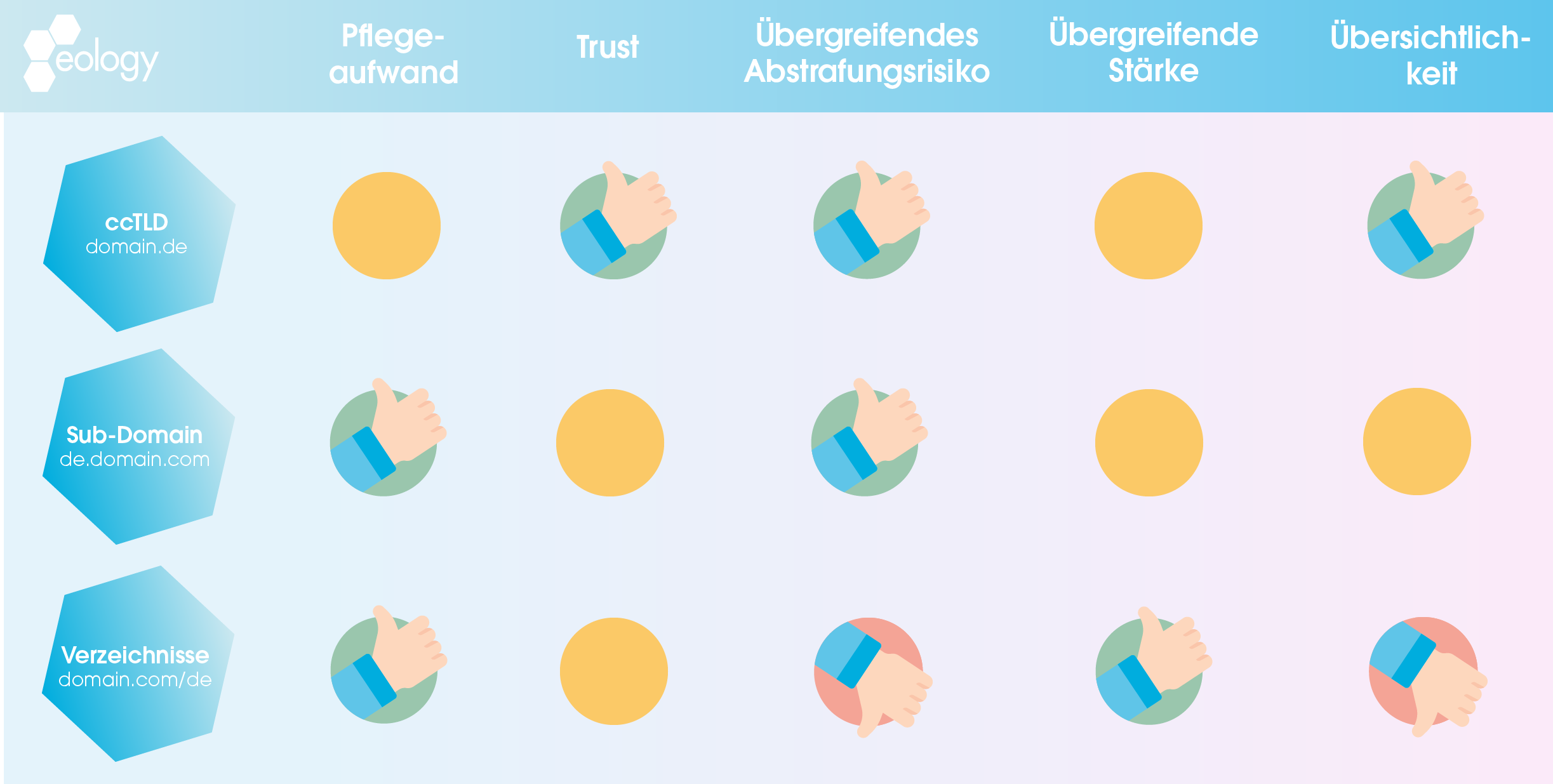 """Zu sehen sind Vor- und Nachteile unterschiedlicher Domainstrategien. Dabei werden drei Strategien betrachtet: - ccTLD - Sub-Domain - Verzeichnisse Alle drei Strategien werden nach den Kategorien """"Pflegeaufwand"""", """"Trust"""", """"Übergreifendes Abstrafungsrisiko"""", """"Übergreifende Stärke"""" und """"Übersichtlichkeit"""" bewertet. Die ccTLD-Strategie punktet bei Trust, übergreifendem Abstrafungsrisiko und Übersichtlichkeit. Sub-Domains wiederum bei Pflegeaufwand und übergreifendem Abstrafungsrisiko. Die einzige Strategie mit Nachteilen ist dabei die mit Verzeichnissen. Diese punktet zwar im Pfegeaufwand und in der übergreifenden Stärke, verliert dafür aber im direkten Vergleich in den Punkten """"Übergreifendes Abstrafungsrisiko"""" und """"Übersichtlichkeit""""."""