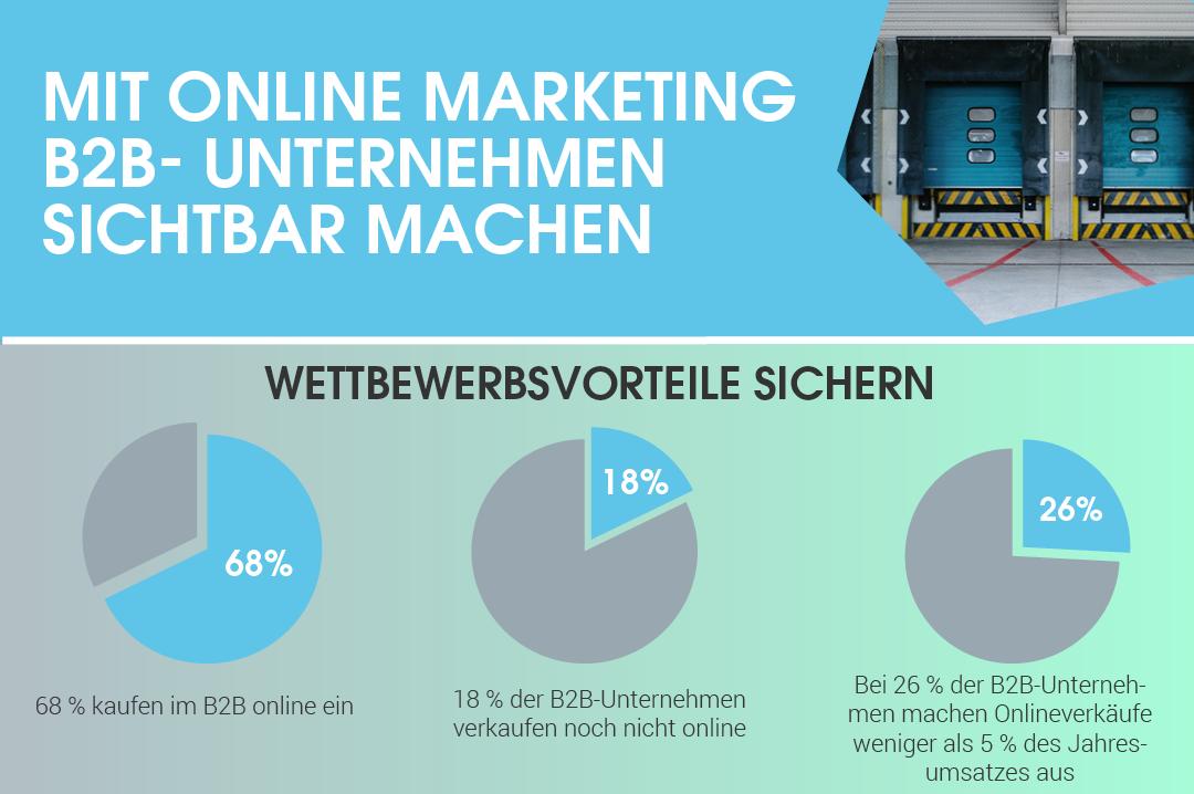 """Vorschau der Infografik """"Mit Online Marketing B2B-Unternehmen sichtbar machen"""""""
