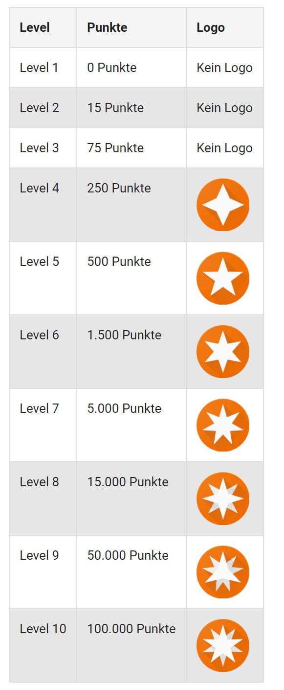 Auflistung des Punktesystems –Hier siehst Du, wie viele Punkte Du benötigst, um welches Badge zu erhalten