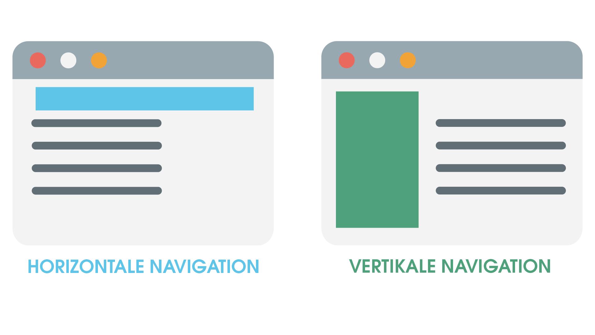 Die Grafik zeigt schematisch den Unterschied zwischen horizontaler und vertikaler Navigation. Während horizontale Menüs am oberen Rand der Website zu finden sind, befinden sich vertikale Menüs links oder rechts der Website.