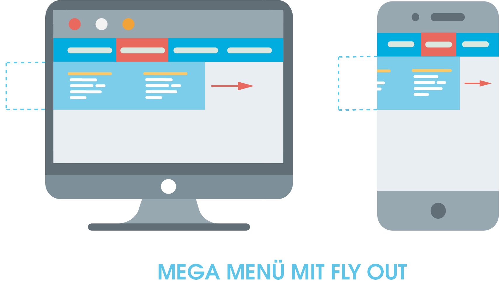 Darstellung eines Mega Menüs mit Fly Out. Hier zu sehen ist ein Mega Menü alseine Möglichkeit eine horizontale Navigation einzusetzen. Die Fly Out-Funktion des Menüs zeigt sich darin, dass ein Teil der Navigation aus dem unsichtbaren Bereich des Bildschirmrandes einfliegt, wenn der Nutzer das Menü verwendet.