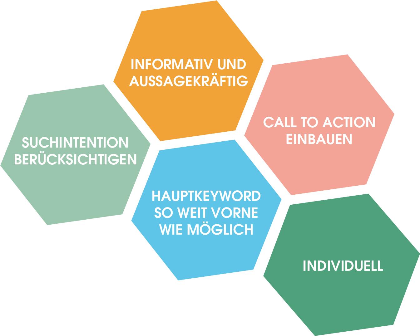 Auf einen Blick: Die Anforderungen bei der Erstellung eines Snippet-Titles: - Suchintention berücksichtigen - informativ und aussagekräftig - Call to Action einbauen - Haupkeyword so weit vorne wie möglich - individuell