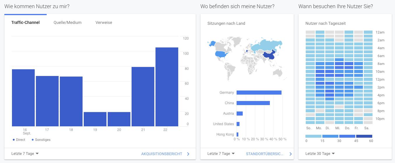 Ausschnitt aus Google Analytics. Hier siehst Du Traffic, Ursprung des Traffics und Uhrzeit der Nutzer-Zugriffe